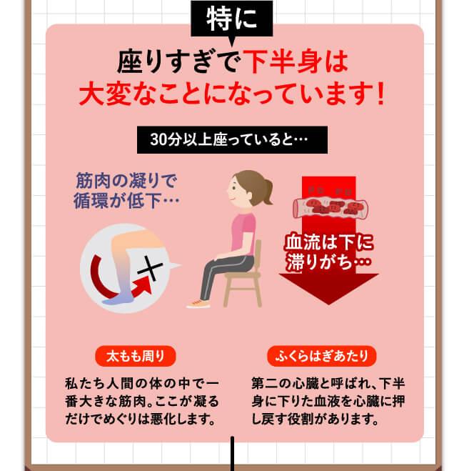 特に座り過ぎで下半身は大変なことになっています!30分以上座っていると…筋肉の凝りで循環が低下…。血流は下に滞りがち…。 / [太もも周り]私たち人間の体の中で一番大きな筋肉。ここが凝るだけでめぐりは悪化します。 / [ふくらはぎあたり]第二の心臓と呼ばれ、下半身に下りた血液を心臓に押し戻す役割があります。